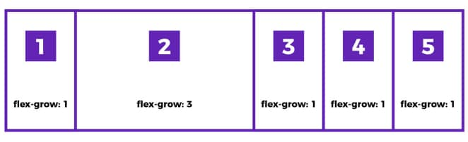 use-flexbox-card-design-flex-grow-diagram