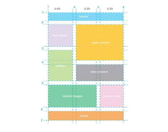 layout by flywheel grid and flexbox grid sketch